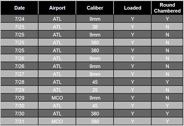 TSA Travel