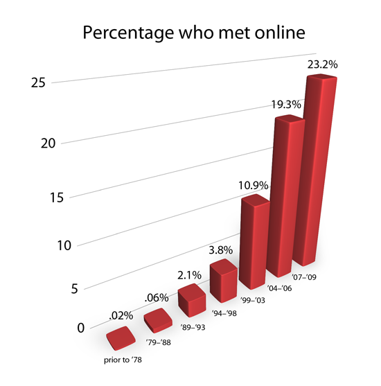 Percent of marriages from online dating sites