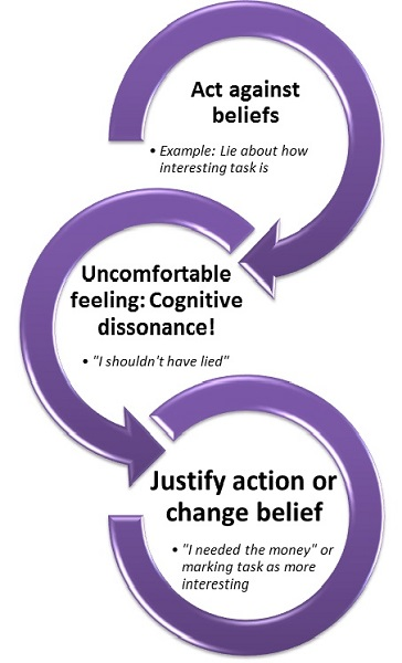 Cognitive Dissonance (Leon Festinger)
